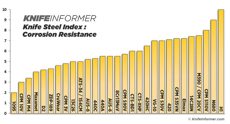 Steel-charts-corrosion-v2