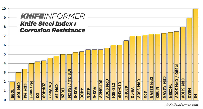 Steel-charts-corrosion-v3