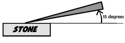 15degrees angle
