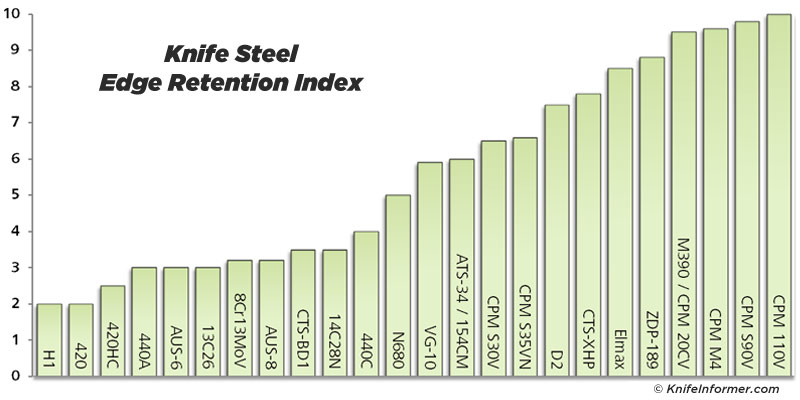 Steel-charts-Edge-Retention
