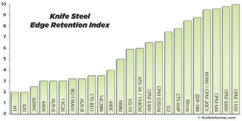 Steel-charts-Edge-Retention