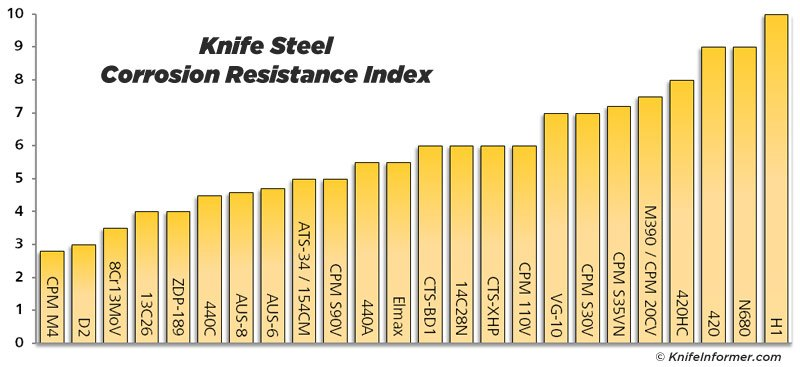 Steel-charts-corrosion-resistance