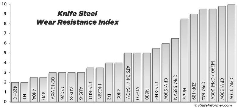 Steel-charts-wear-resistance