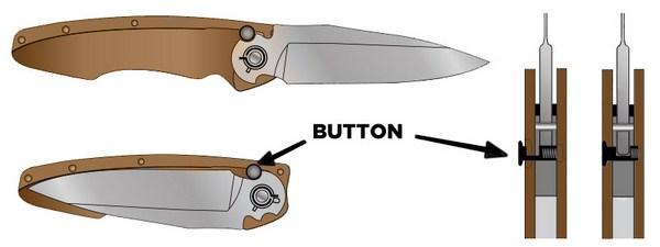 Pocket Knife Lock Types | Knife Informer