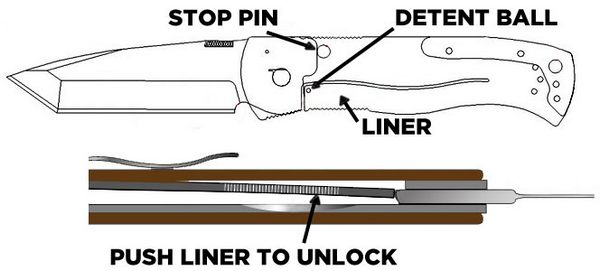 Knife-Locks-Linerlock