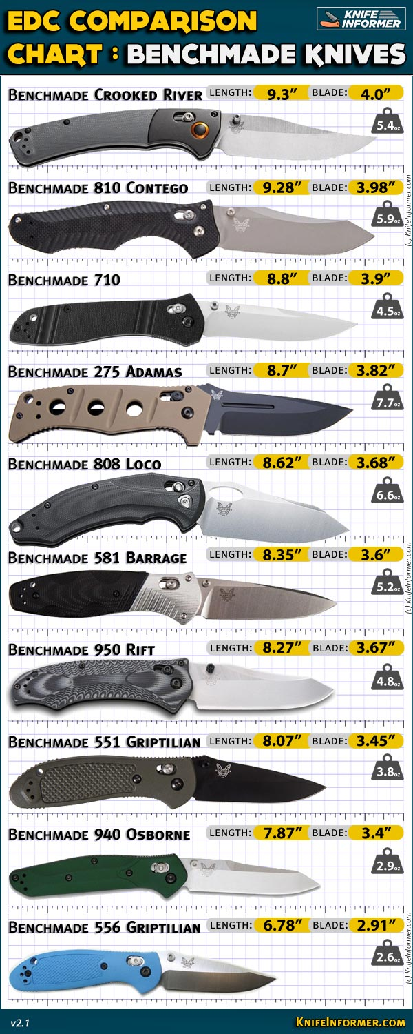 Benchmade Knives | Knife Informer