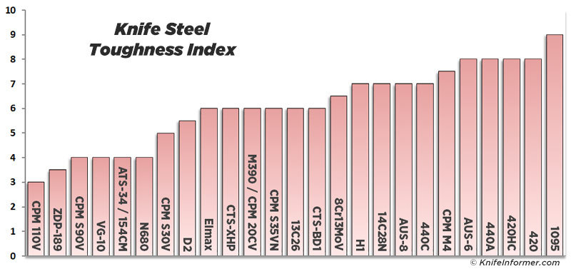 Steel-charts-toughness